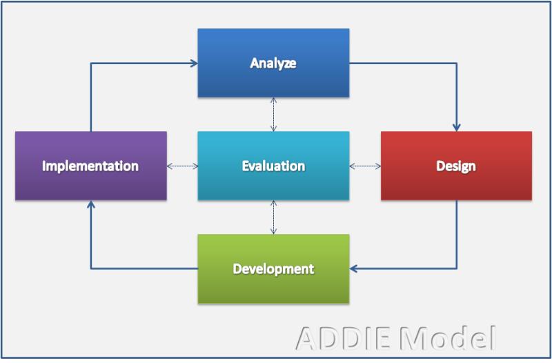 ADDIE Model: Instructional Design