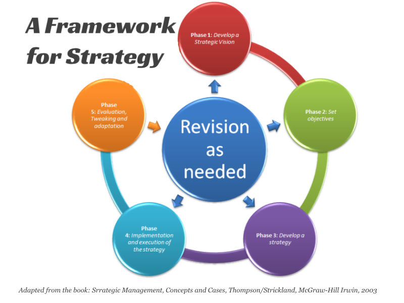 strategy evaluation In the sample strategy evaluation plan we use an example of a specific gap-closing strategy and illustrate some performance measures useful for monitoring the results.